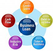Business strategy concept infographic diagram illustration of Business Loan input components poster