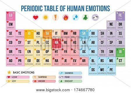 Periodic table of human emotions Vector Illustration