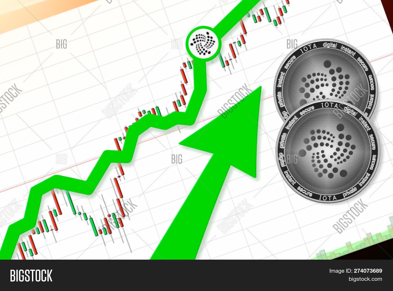 iota cryptocurrency price graph