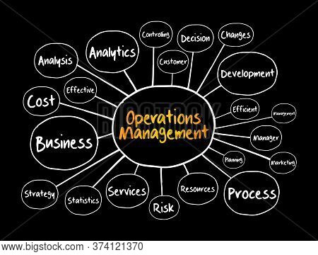 Operations Management Mind Map Flowchart, Business Concept For Presentations And Reports