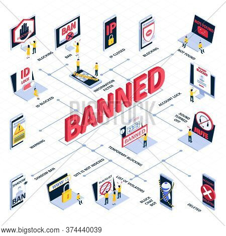 Isometric Internet Blocking Flowchart With Ip Closed Banned Not Found Account Lock Deleted Warning S