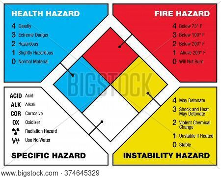 National Fire Protection Association (nfpa) Marking Code Scheme - Health, Fire, Specific And Instabi