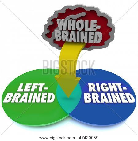Are you left or right brained or is neither side dominant?  The answer is illustrated by this venn diagram with arrow pointing to the intersection with the words Whole Brained above it