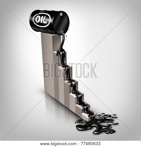 Oil Price Falling