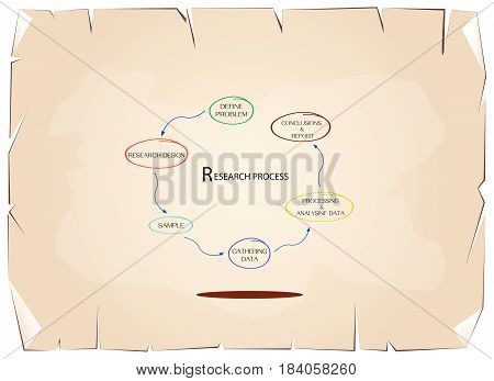Business and Marketing or Social Research Process, 6 Step of Qualitative and Quantitative  Research Methods on Old Antique Vintage Grunge Paper Texture Background.