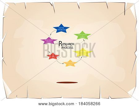 Star Shape Charts of Business and Marketing or Social Research Process in Qualitative and Quantitative Measurement on Old Antique Vintage Grunge Paper Texture Background.