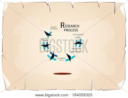 Nine Set of Business and Marketing or Social Research Process in Qualitative and Quantitative Research Methods on Old Antique Vintage Grunge Paper Texture Background.