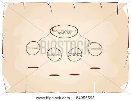 Business and Marketing or Social Research Process, Type of The Non-Probability Sampling Method in Qualitative Research on Old Antique Vintage Grunge Paper Texture Background.