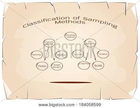 Business and Marketing or Qualitative Research Process, Classification of Sampling Methods The Probability and Non-Probability Sampling Research on Old Antique Vintage Grunge Paper Texture Background.