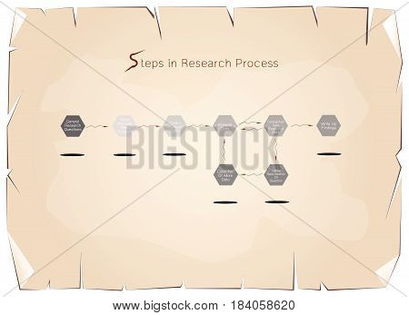 Business and Marketing or Social Research Process, 8 Step of Research Methods on Old Antique Vintage Grunge Paper Texture Background.
