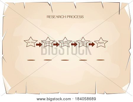 Business and Marketing or Social Research Process, Five Step of Research Methods on Old Antique Vintage Grunge Paper Texture Background.