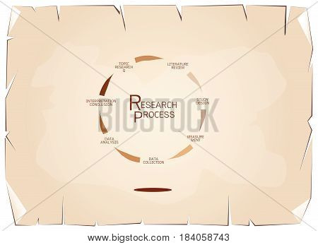 Business and Marketing or Social Research Process, Seven Step of Qualitative Research Methods on Old Antique Vintage Grunge Paper Texture Background.