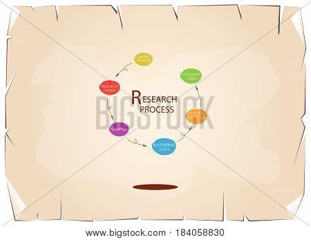 Business and Marketing or Social Research Process, Six  Step of Research Methods on Old Antique Vintage Grunge Paper Texture Background.
