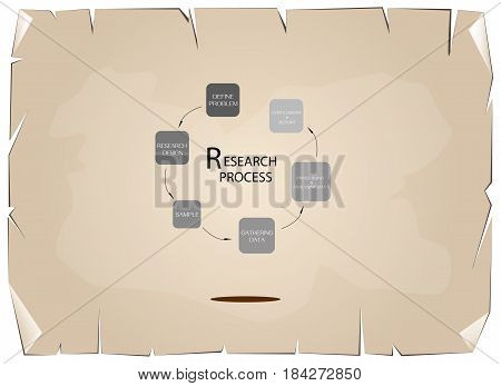 Business and Marketing or Social Research Process 6 Step of Qualitative and Quantitative Research Methods on Old Antique Vintage Grunge Paper Texture Background.