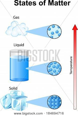 Vector illustration of Fundamentals states of matter with molecules