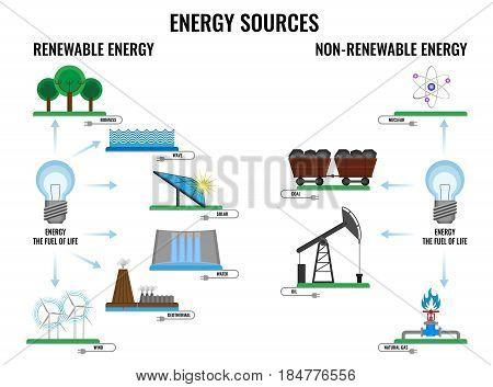Renewable and non-renewable energy sources poster of signs vector illustration with text on white. Ecological safety concept