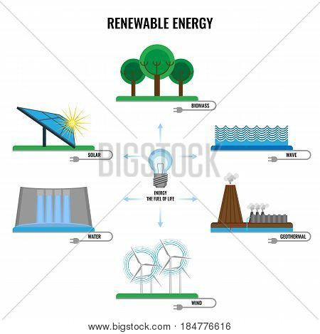 Renewable energy colorful signs vector poster on white. Biomass and solar symbols, geothermal, wind and water powers ecological sources