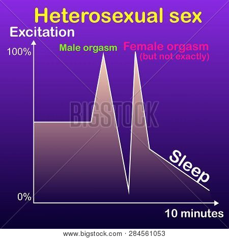 Skeptical Graph Of Heterosexual Sex, A Man Reaches Orgasm Guaranteed And Fast, A Woman Rarely Reache