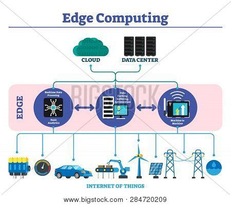 Edge Computing Labeled Explanation Infographic Scheme Vector Illustration. Modern Offline Data Trans