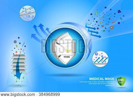 Set Of N95 Or Kn95 Surgical Mask Or Fluid Resistant Medical Face Mask Material Or Air Flow Illustrat