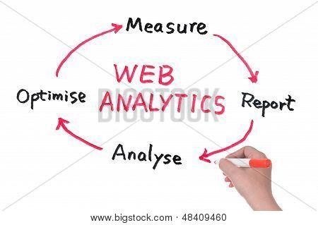 Web Analytics Diagram