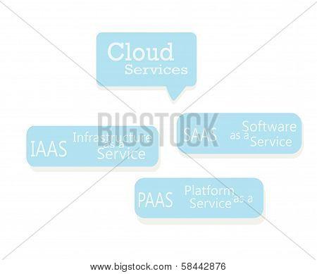 Cloud Services. IAAS, PAAS, SAAS Virtual Concept