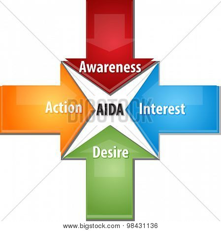Business strategy concept infographic diagram illustration of AIDA Awareness Action Interest Desire poster