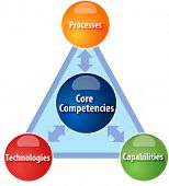 Business strategy concept infographic diagram illustration of Core competencies poster