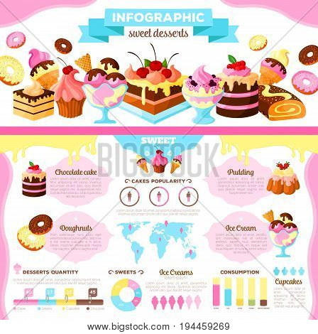 Cake and ice cream dessert infographic. Cake popularity infochart with graph, chart and statistic world map of consumer choice between chocolate cake, cupcake, donut, ice cream and fruit pudding