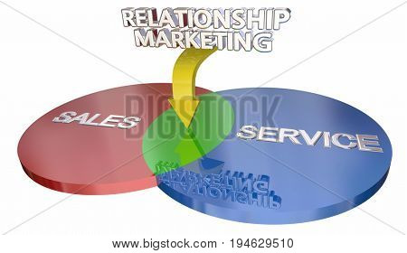 Relationship Marketing Sales Customer Service Venn Diagram 3d Illustration