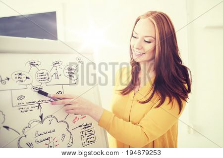 business, startup, planning, strategy and people concept - happy creative woman pointing marker to scheme on flip board at office