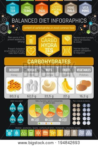 Carbons diet infographic diagram poster. Water protein lipid carbohydrate mineral vitamin flat icon set. Table vector illustration human health care, medicine chart. Food Isolated black background
