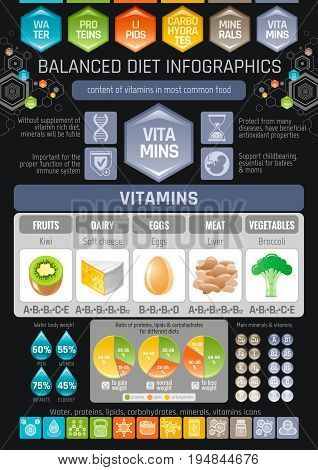 Vitamins diet infographic diagram poster. Water protein lipid carbohydrate mineral vitamin flat icon set. Table vector illustration human health care, medicine chart. Food Isolated black background