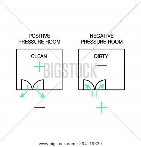 Room Pressurization Icon Include Positively Pressured Room And Negatively Pressured Room