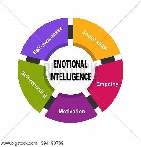 Diagram Of Emotional Intelligence With Keywords. Eps 10 - Isolated On White Background