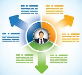 Three parts business presentation template with a persons avatar in the middle poster