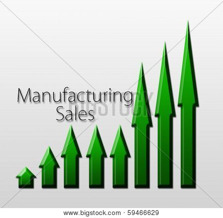 Chart Illustrating Manufacturing Sales Growth
