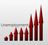 Chart illustrating unemployment growth macroeconomic indicator concept poster