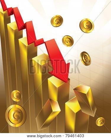 Gold Price Chart Falling