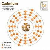 Atom Cadmium. This diagram shows the electron shell configuration for the Cd atom poster