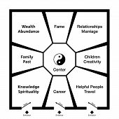 Feng Shui Bagua. Classification of an exemplary room in eight trigram fields around the center with a Yin Yang symbol. Abstract black and white illustration. poster