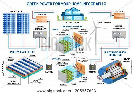 Solar panel and wind power generation system for home infographic. Wind turbine, solar panel, battery, charge controller and inverter. Vector. Lithium is the Fuel of the Green Revolution