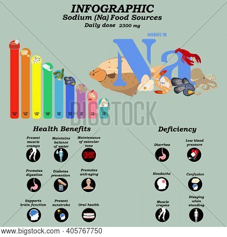 Health Benefits Of Sodium Supplement Infographic Vector Illustration