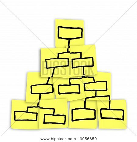 Org Chart Pyramid Chart Drawn On Sticky Notes