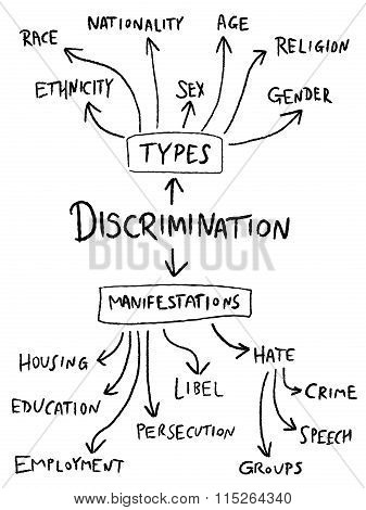 Discrimination Illustration