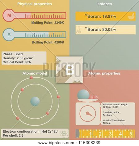 Infographic of Boron