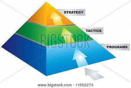 Strategie piramide
