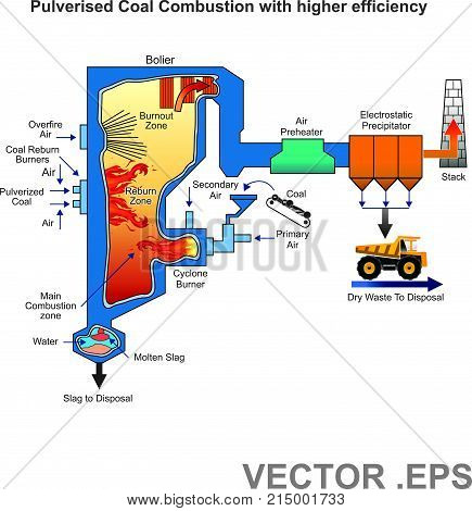 A pulverized coal-fired boiler is an industrial or utility boiler that generates thermal energy by burning pulverized coal (also known as powdered coal or coal dust since it is as fine as face powder in cosmetic makeup) that is blown into the firebox.