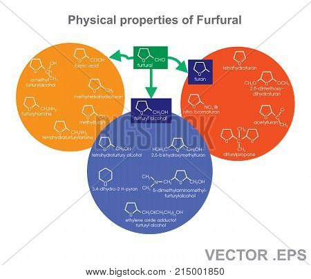 Furfural alcohol also called 2-furylmethanol or 2-furancarbinol is an organic compound containing a furan substituted with a hydroxymethyl group. It is a clear colorless liquid when pure but becomes amber colored upon prolonged standing. Illustration vect