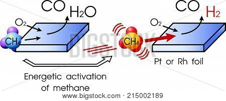 Anaerobic oxidation of methane (AOM) is a microbial process occurring in anoxic marine and freshwater sediments. During AOM methane is oxidized with different terminal electron acceptors such as sulfate nitrate nitrite and metals. Illustration vector.